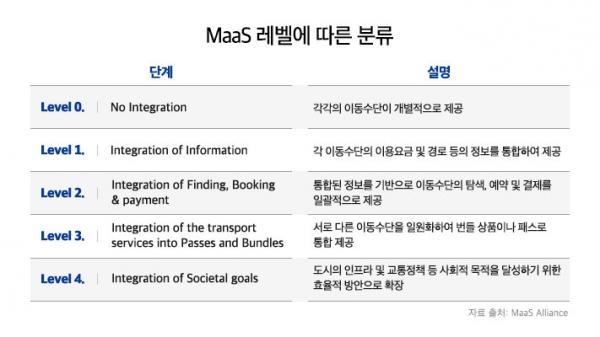 개인별 맞춤형 교통 서비스, 마스(MaaS) - MSD(Motion System